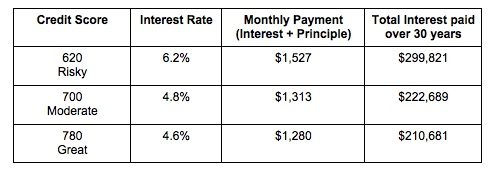 Credit Sesame Interest Rates